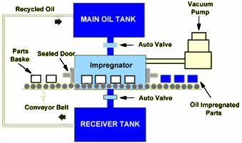 Oil Impregnation